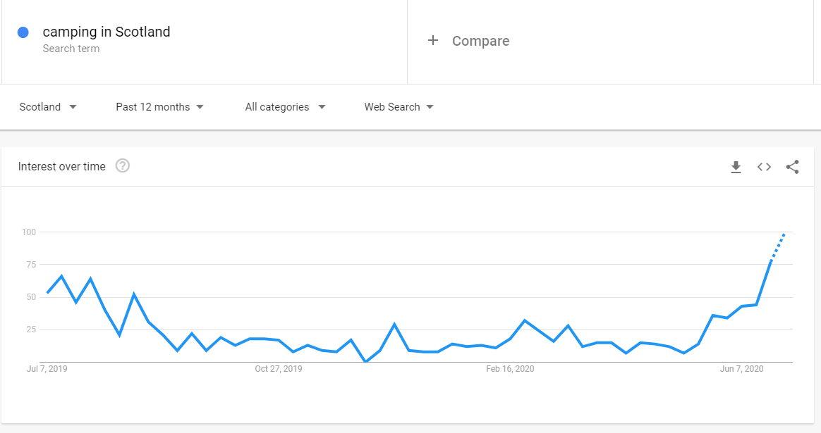 Screenshot of graph showing results for searching 'camping in Scotland' over time