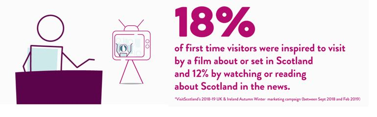 Icon of stick man watching TV, text reads: 18% of first time visitors were inspired to visit by a film about or set in Scotland and 12% by watching or reading about Scotland in the news