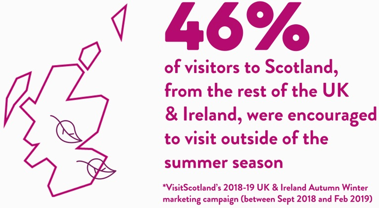 Icon of map of Scotland with text reading: '46% of visitors to Scotland, from the rest of the UK and Ireland, were encouraged to visit outside of the summerseason